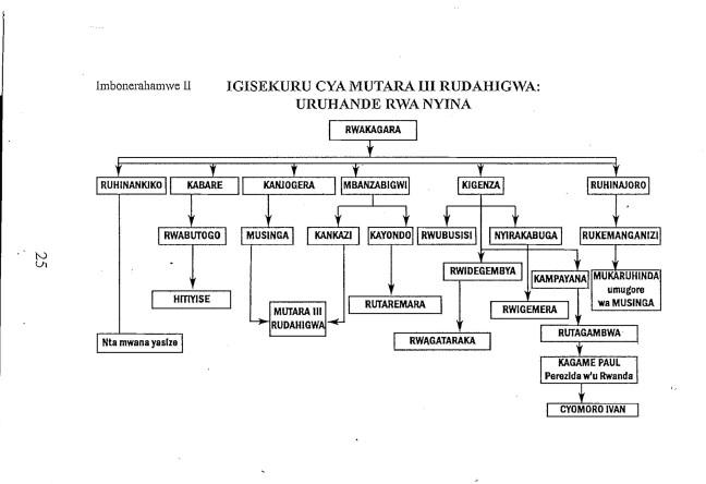 Ibisanira nk'uko twabivanye mu gitabo cya Mgr Kizito Bahujimihigo , Mutara III Rudahigwa uwatuye u Rwanda Kristu Umwami, Pallotti Presse, Kigali